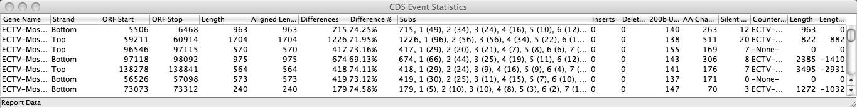 CDS Statistics
